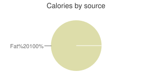Oil, oat, calories by source